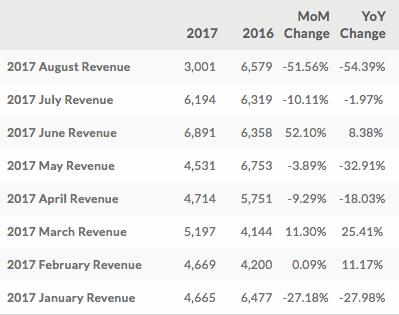 Las cifras de HTC en 2017