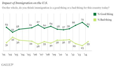 Gallup Inmigracion Ii