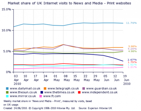 market_share_of_uk_internet_visits_to_newspaper_websites_following_times_paywall_chart.png