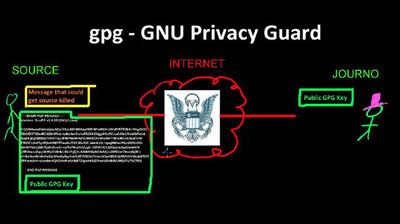 GPG para periodistas, por Cincinnatus (Edward Snowden)