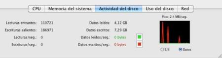 Monitor de actividad uso Disco