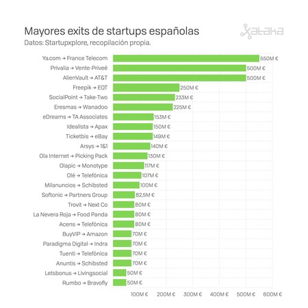 Mayores Exits