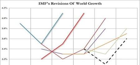 El FMI recorta por cuarta vez la proyección de crecimiento para 2015