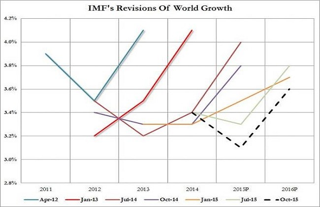 Imf World Oct 2015 0