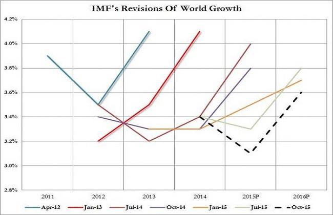Imf World Oct 2015 0