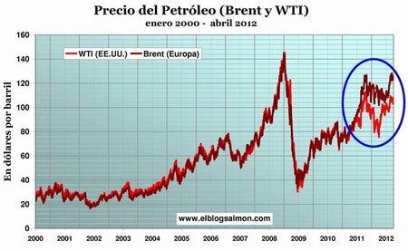 El precio del petróleo, uno de los tres grandes miedos de la economía mundial