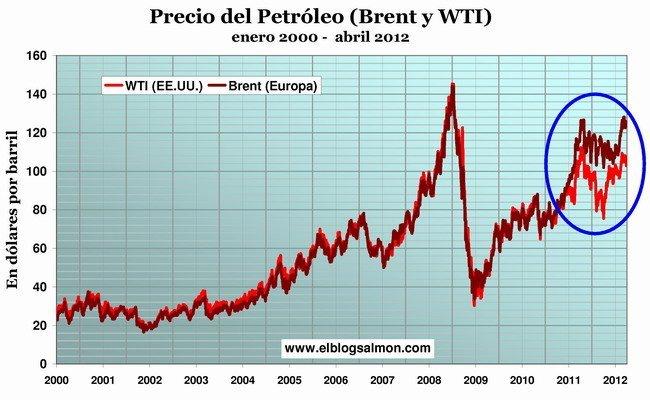 Precio del petróleo enero 2000 - abril 2012