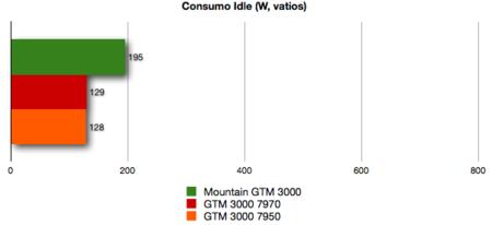 Mountain GTM 3000 benchmarks