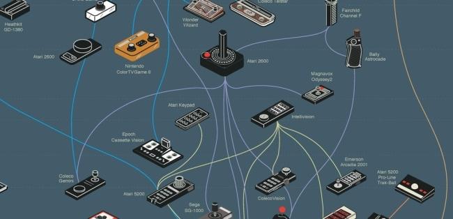 Evolución controladores