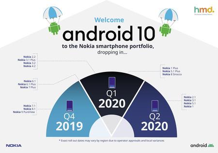Nokia publica su calendario de actualizaciones a Android 10: estos son los móviles que actualizarán