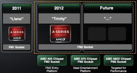 AMD FM2