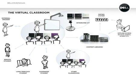 Mobile Clinical Computing, Proyector 4610X y Webcam de 360º de Dell