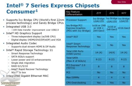 Intel Z77 slide