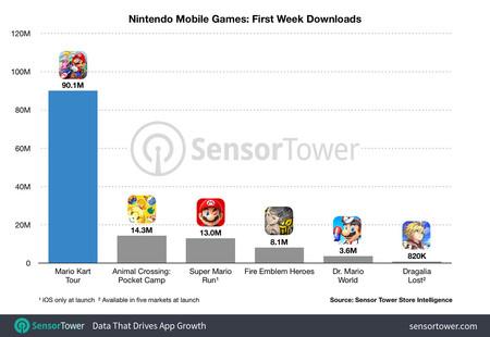 Mario Kart Tour Descargas 90 Millones