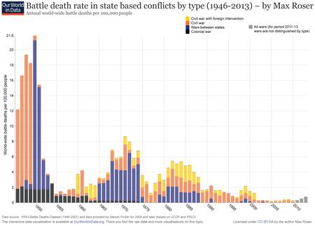 Mortes por guerra desde 1946