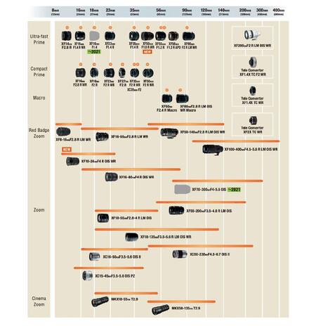 Fujinon Lens Roadmap 2020