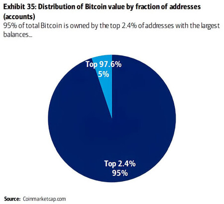 Distribution Of Bitcoin Value By Fraction Of Addresses Accounts