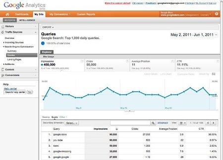 Google Analytics y herramientas para Webmaster se integran para facilitar la analítica web