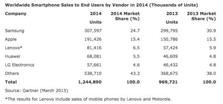 650 1000 Worldwide Smartphone Sales Gartner 2014