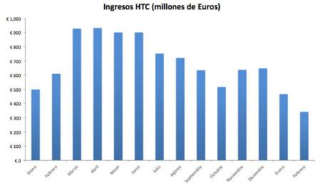 Ingresos de HTC en 2012-2013