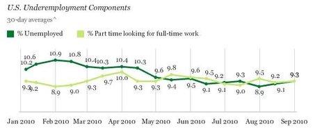 Hay más que desempleo, también hay subempleo