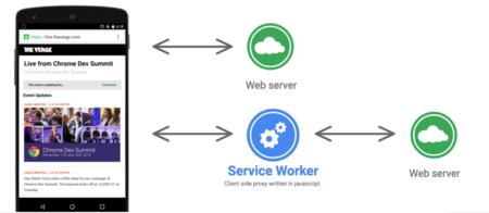 Service Worker Progressive Web App