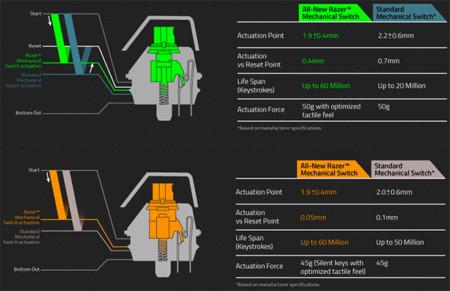 Razer Mechanical Switch