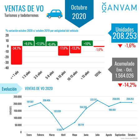 Ventas Vehiculos Ocasion Octubre 2020