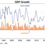 ¿Puede un país estar 25 años sin recesiones?