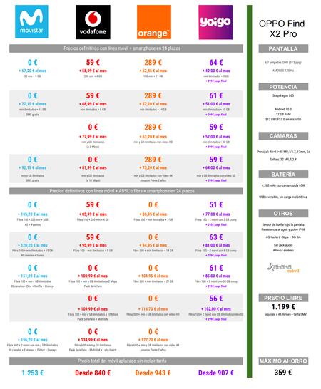 Comparativa Precios A Plazos Del Oppo Find X2 Pro Con Tarifas Movistar Vodafone Orange Y Yoigo