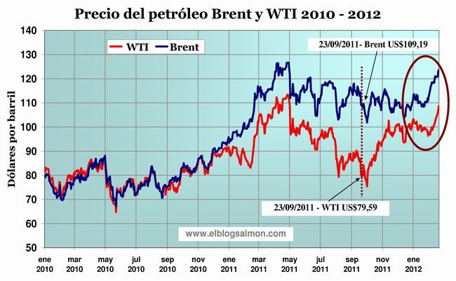 Precio del petroleo 2011-2012
