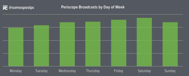 Grafico Periscope 5