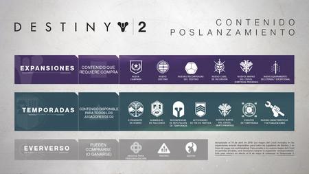 Destiny 2 Contenido Dlc