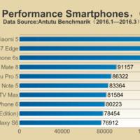 El Xiaomi Mi 5 es el smartphone más potente, según el último ranking de AnTuTu