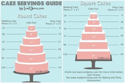 ¿Cómo calcular las raciones de una tarta?