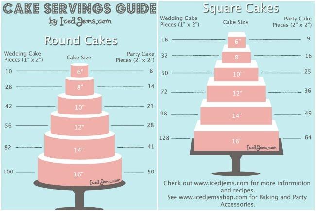Racionar una tarta