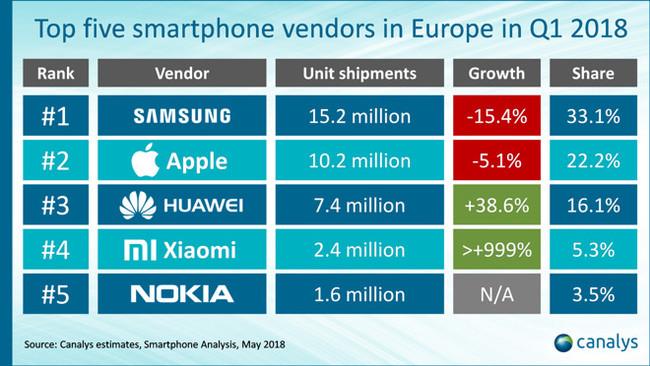 Ventas Smartphones Europa 2018