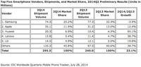 Samsung da signos de agotamiento 'móvil': reduce un 19% su beneficio y un 9% sus ventas
