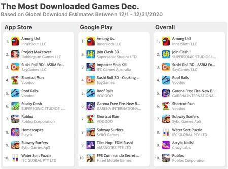 Top Games Worldwide