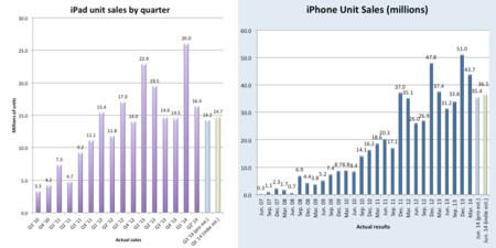 Ventas proyectadas del iPhone y el iPad en el tercer trimestre de 2014
