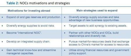 iea-noc-strategies.JPG