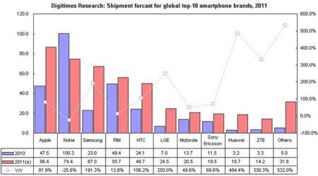 Apple tiene todas las papeletas para ser el principal vendedor de Smartphones en 2011