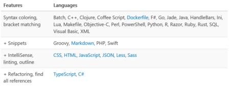 Visual Studio Code Languages