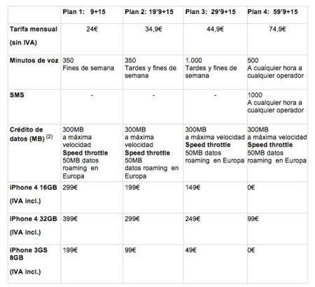 Tarifas de Vodafone para el iPhone 4