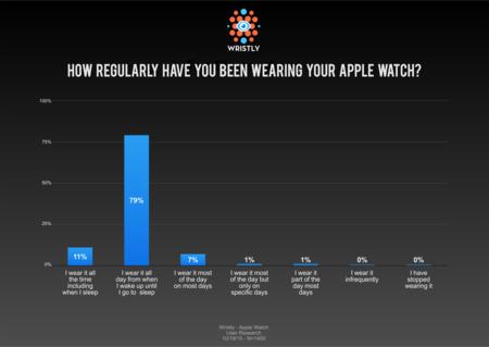 El Apple Watch se consolida con un índice de satisfacción del 96% según Wristly