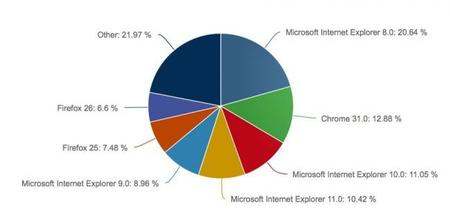 Internet Explorer 11 pasó de un 3% a superar el 10% de cuota de mercado en diciembre 2013