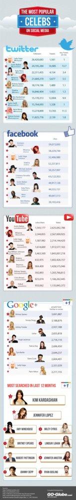 infografia-famosos-social-media.jpg