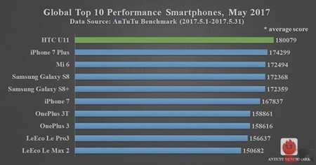 El ranking de AnTuTu, publicado en su página web