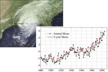 Huracanes más feroces por culpa del cambio climático