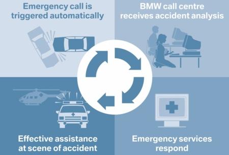 BMW Assist esquema